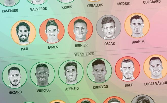 Así está la 'operación salida' del Real Madrid 2020-21