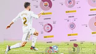 El United, 109 millones y el Barça, 71: la operación Carvajal le sale muy barata al Madrid