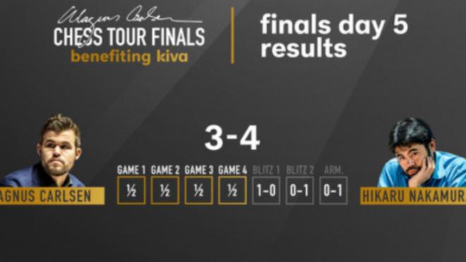 Carlsen vence a Nakamura y levanta el título: Así lo contamos en directo