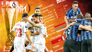 Sevilla vs Inter de Milán, la gran final de la Europa League.