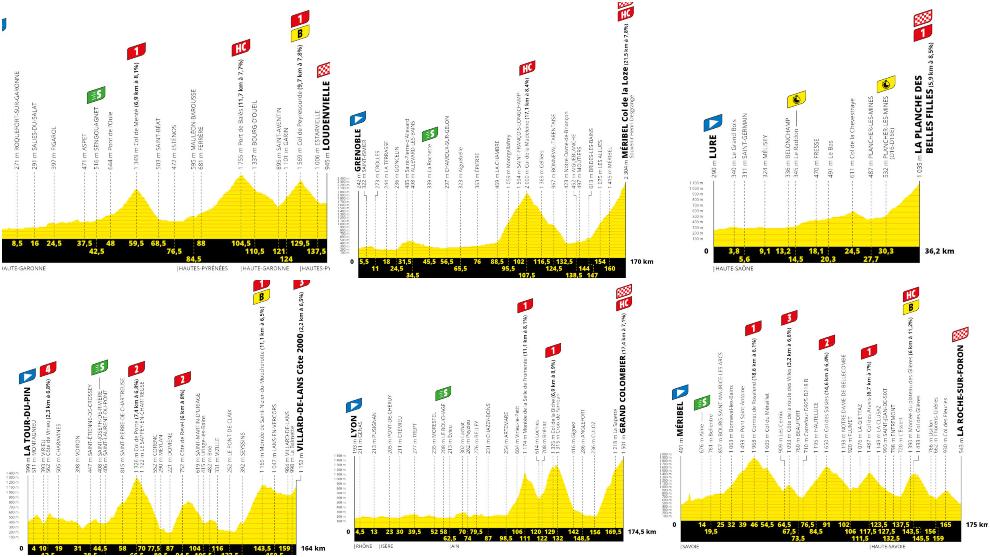Varios de los perfiles de las etapas del Tour de Francia.