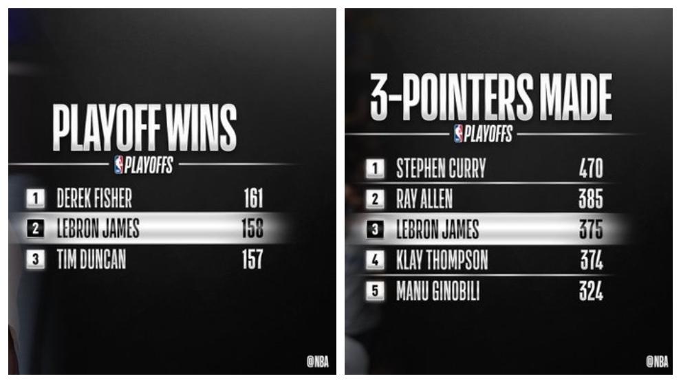 El ranking de más triples y victorias en los playoffs.