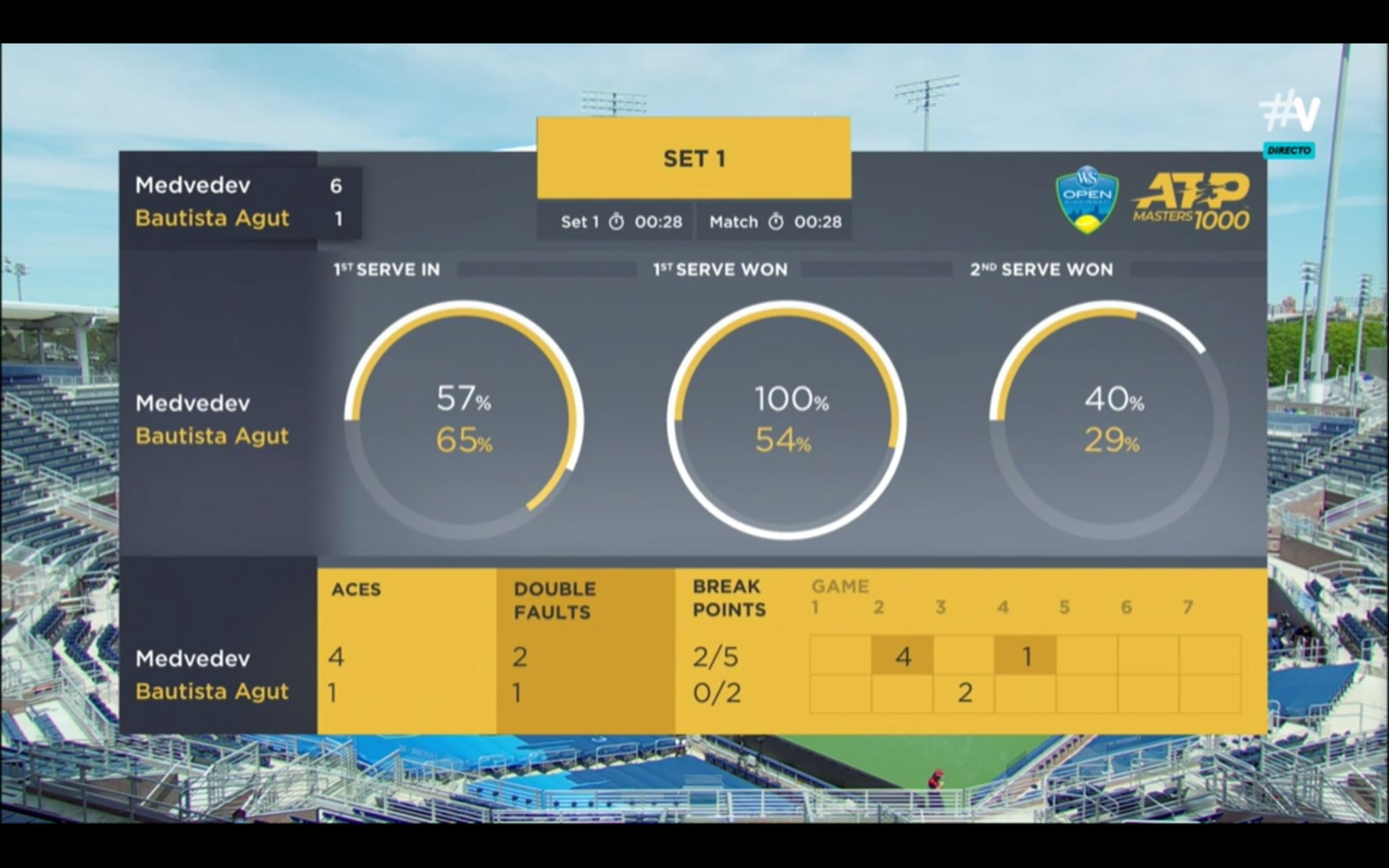 ATP Cincinnati, Medvedev-Bautista: Remontada de altura