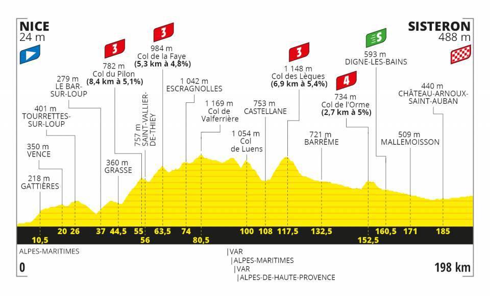 El perfil de la etapa 3 del Tour de Francia.