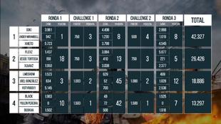 Las puntuaciones del torneo
