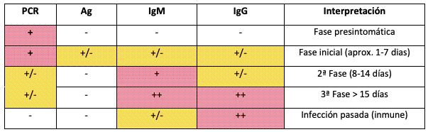 Resumen general de interpretación de las pruebas por Covid-19