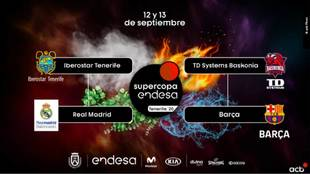 Supercopa de Baloncesto: horarios y dónde ver en TV las semifinales y...
