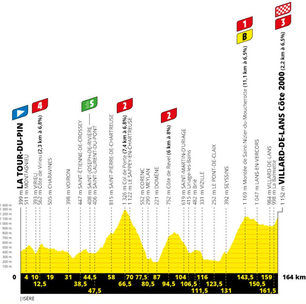 Resumen y clasificación tras la etapa 15 del Tour de Francia