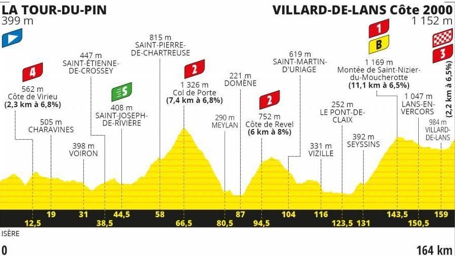 Perfil y recorrido de la etapa 16 del Tour, hoy de La Tour di Pin a Villard de Lans