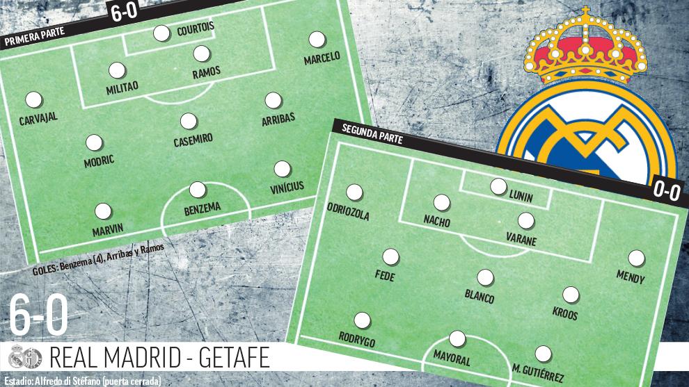 Los dos equipos de Zidane en el 'amistoso fantasma' contra el Getafe