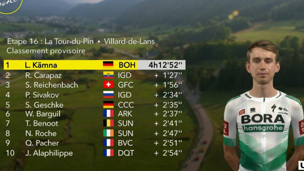 Resumen y clasificación tras la etapa 16 del Tour de Francia
