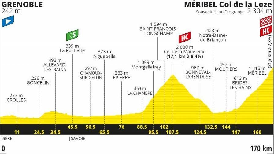 Perfil y recorrido de la etapa 17 del Tour, entre Grenoble y Meribel -...