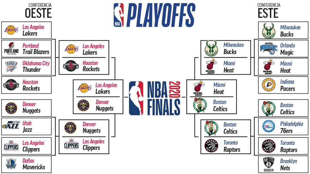 Playoffs NBA 2020: calendario, horario, resultados y equipos clasificados