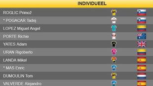 Clasificaciones del Tour: tres españoles en el 'top ten'