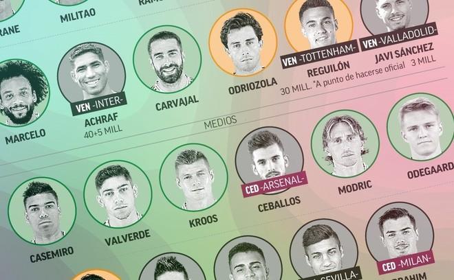 Operación Salida Real Madrid: un mercado casi perfecto