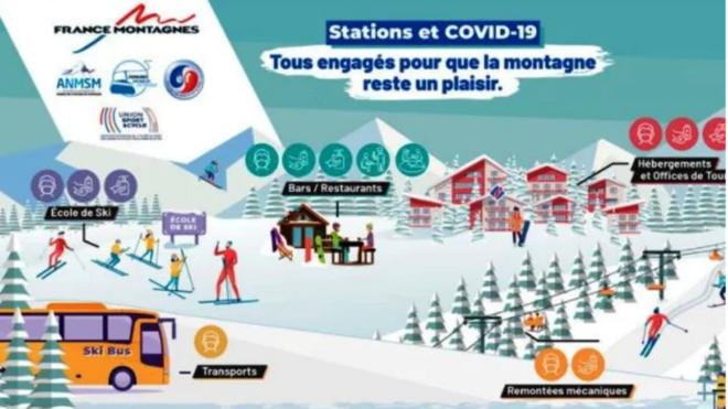 La mascarilla marcará la nueva normalidad en las pistas de esquí