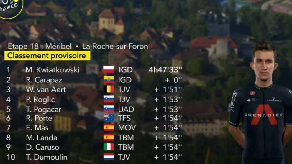 Resumen y clasificación tras la etapa 18 del Tour de Francia