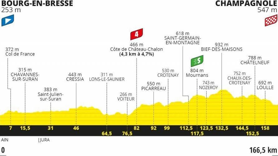 Perfil y recorrido de la etapa 19 del Tour, de Bourg en Bresse a...