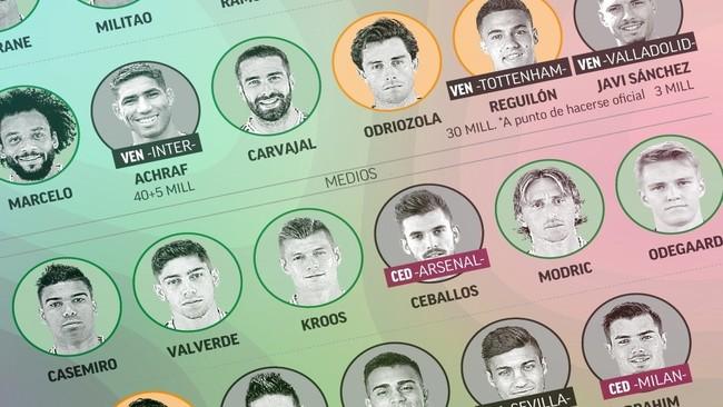 La operación salida del Real Madrid: un mercado casi perfecto
