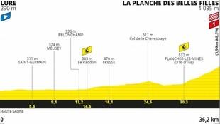 Perfil y recorrido de la etapa 20 del Tour, contrareloj de Lure a...