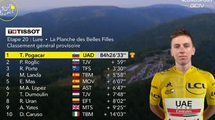 Resultado y clasificación tras la etapa 20 del Tour de Francia