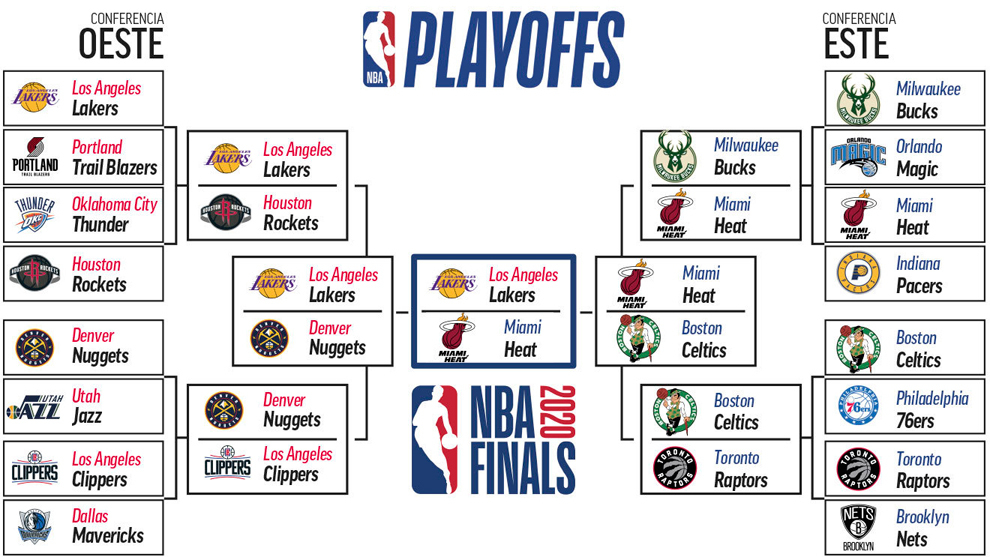 Finales NBA 2020: Playoffs NBA 2020: calendario, horario
