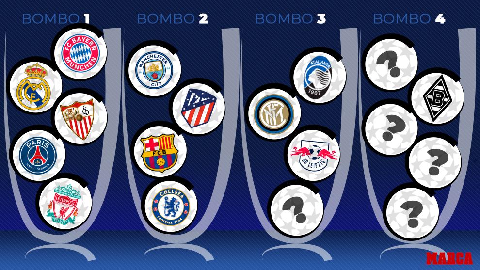 Bombos Sorteo Champions League 2020 2021 fase de grupos