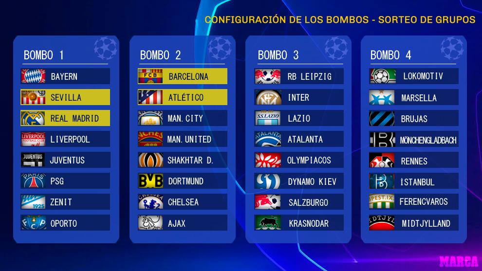 Champions League Termine 2021