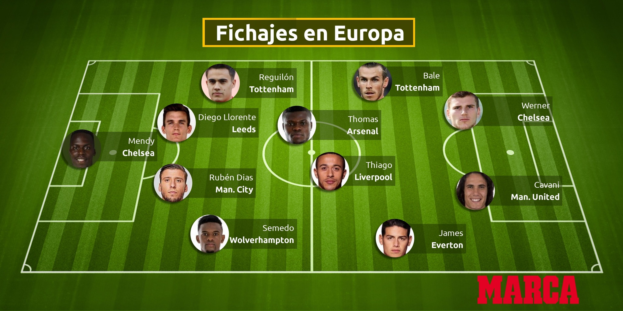 The Best Xi Of The Premier League S Imported Summer Signings Marca In English