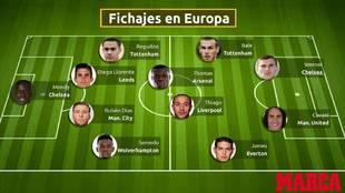El tremendo once que ha fichado la Premier de otras ligas... y su comparación con España