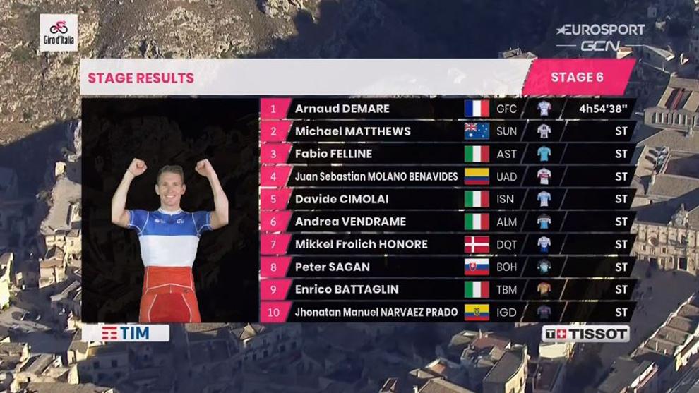Resumen y clasificación tras la etapa 6 del Giro de Italia