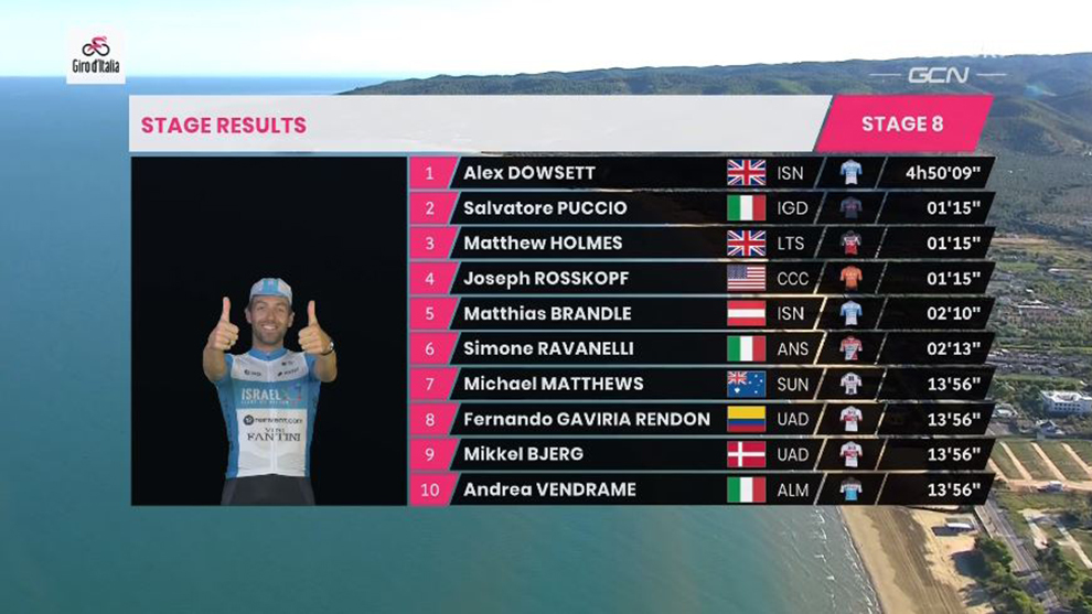 Resumen y clasificación tras la etapa 8 del Giro de Italia
