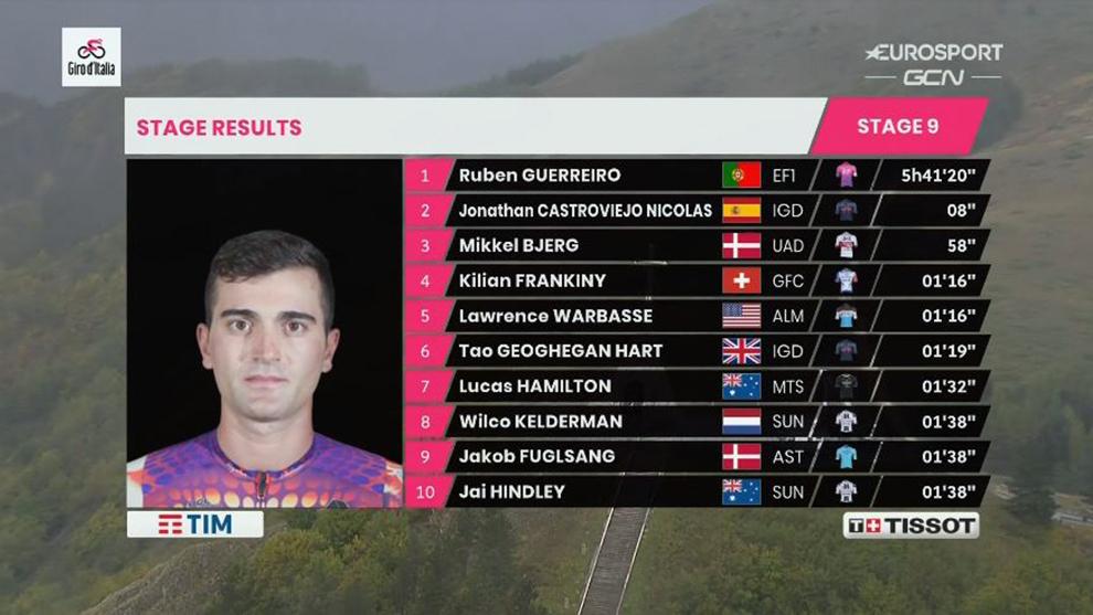 Resumen y clasificación tras la etapa 9 del Giro de Italia