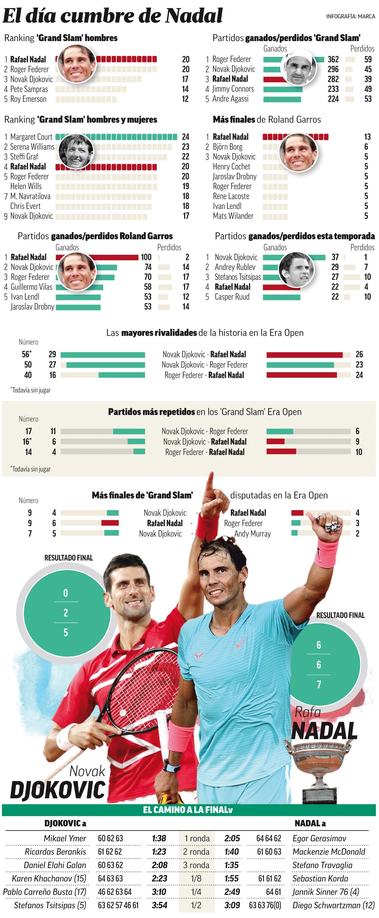 Roland Garros 2020 Andy Murray Es Increible Nadie Se Acercara A Los 13 Titulos De Rafa Nadal En Roland Garros Marca Com