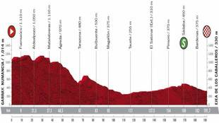 Perfil y recorrido de la etapa 4 de la Vuelta, hoy entre Garray -...