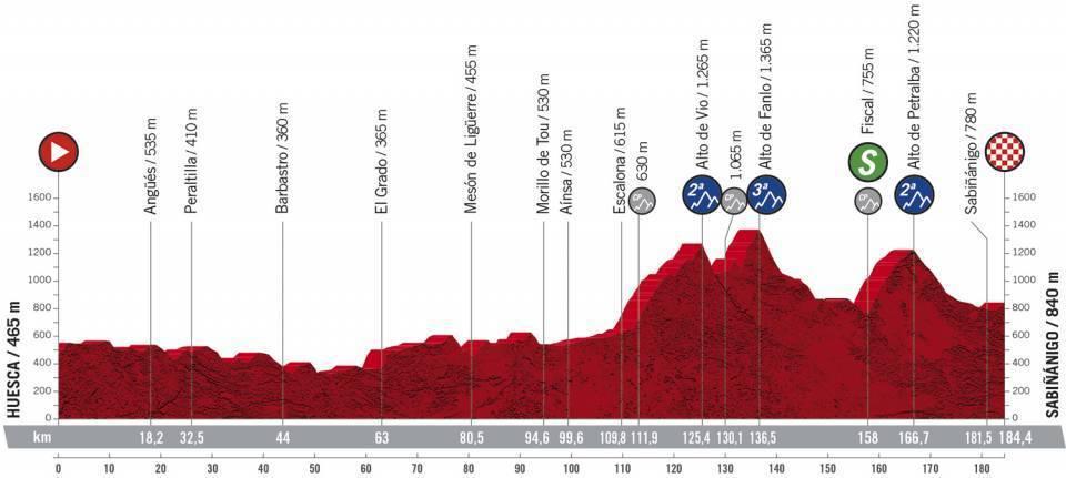 Perfil y recorrido de la etapa 5 de la Vuelta, entre Huesca y...