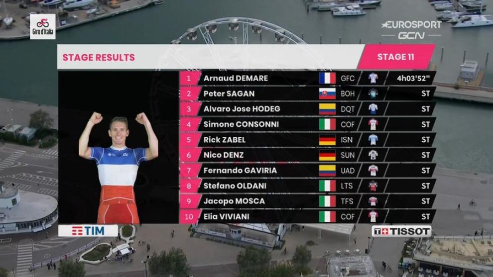 Resultado y clasificacion tras la etapa 11 del Giro de Italia