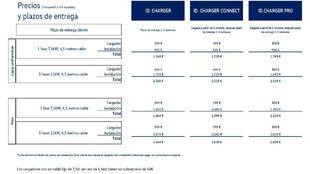 Lista de precios del ID Charger para el Volkswagen ID.3