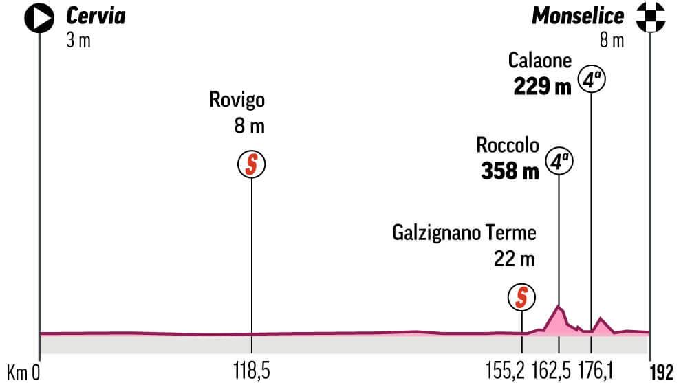 Analisis, recorrido y perfil de la etapa 13 del Giro de Italia