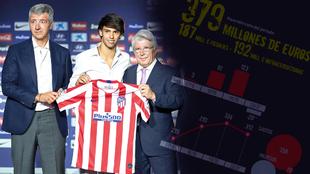 Las cuentas del Atlético: 379 millones invertidos en cuatro años