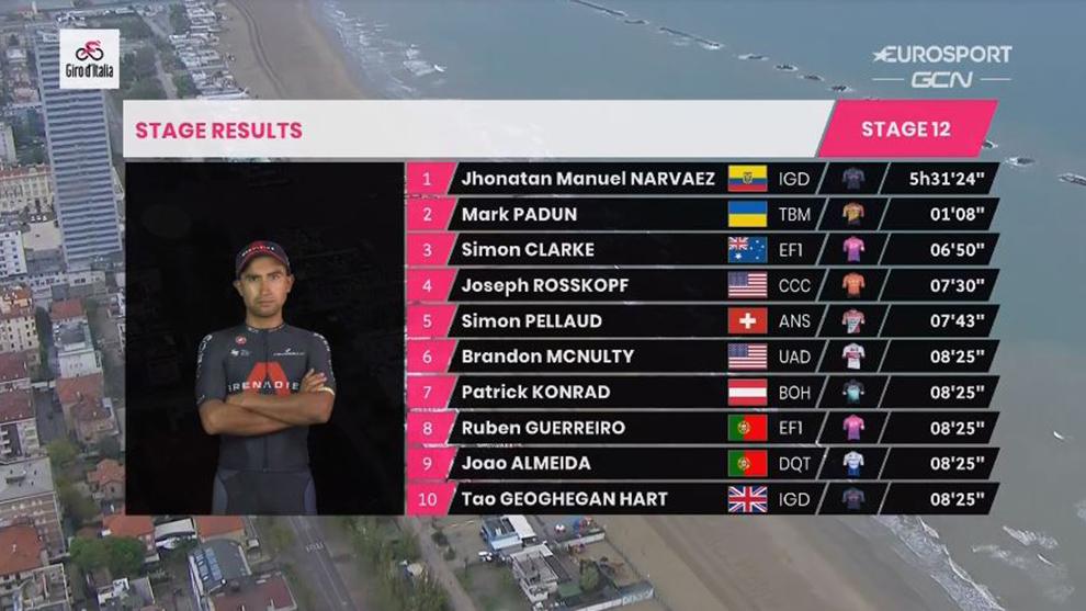 Resumen y clasificación del Giro de Italia tras la etapa 12
