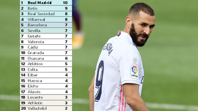 LaLiga Santander table and Benzema.