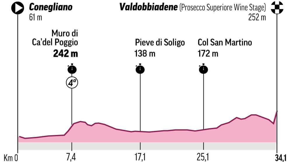 Perfil y recorrido de la etapa 14 del Giro de Italia: Conegliano - Valdobbiadene