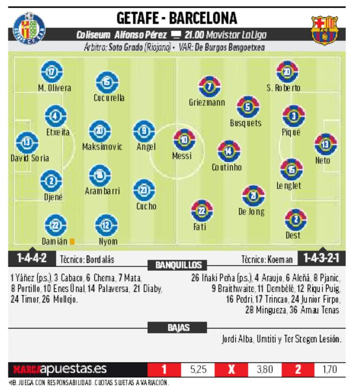 16028752056829 Las posibles alineaciones del Getafe-Barcelona según la prensa - Comunio-Biwenger