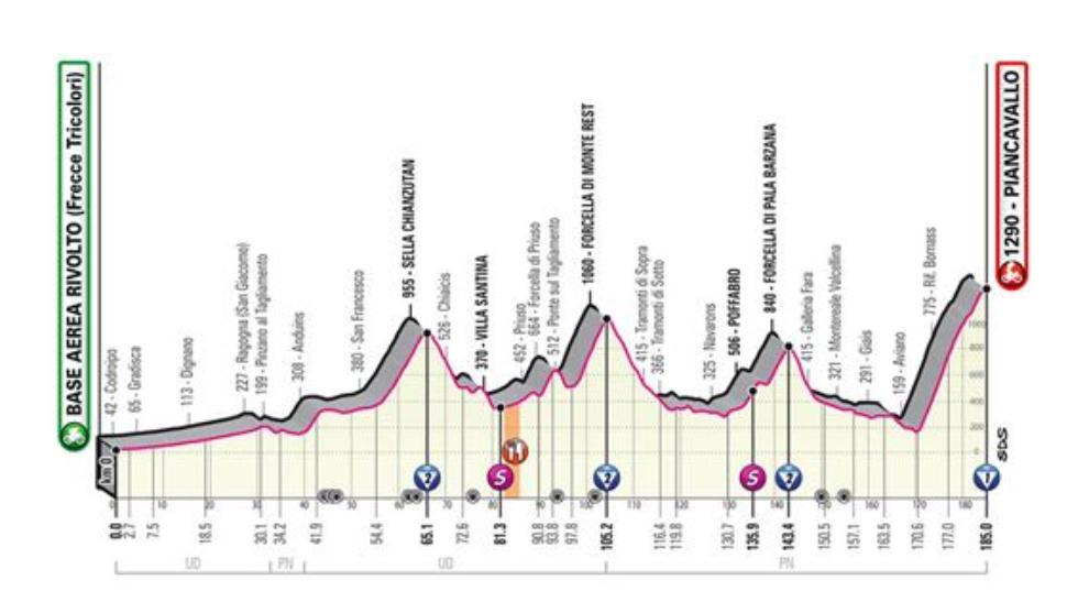 Perfil y recorrido de la etapa 15 del Giro de Italia: Rivolto -...