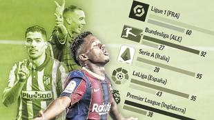 Los goles en LaLiga.