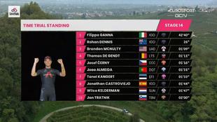 Resumen y clasificación tras la etapa 14 del Giro de Italia