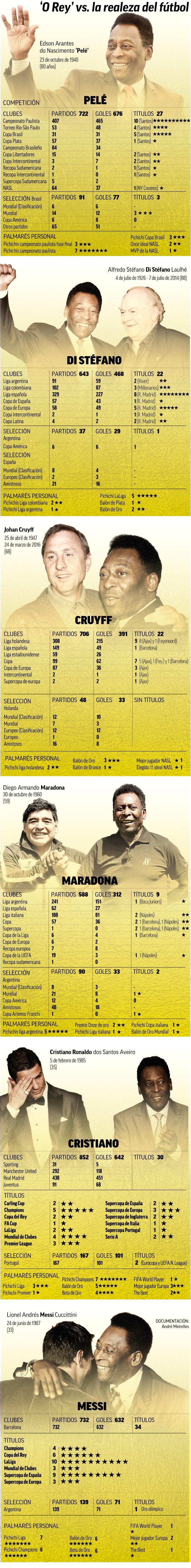 80 Años De O Reinado No Hubo Otro Como Pelé Messi Incluido Marca Com