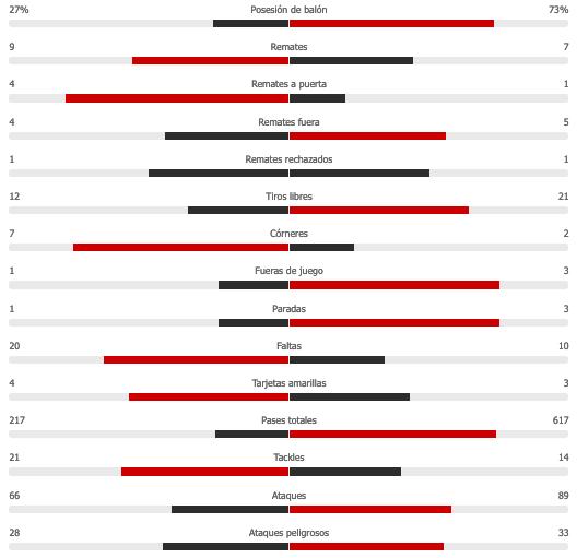 Partidos De Hoy Getafe Vs Barcelona Resumen Resultado Y Goles Del Partido De La Jornada 6 De Laliga Marca Claro Mexico