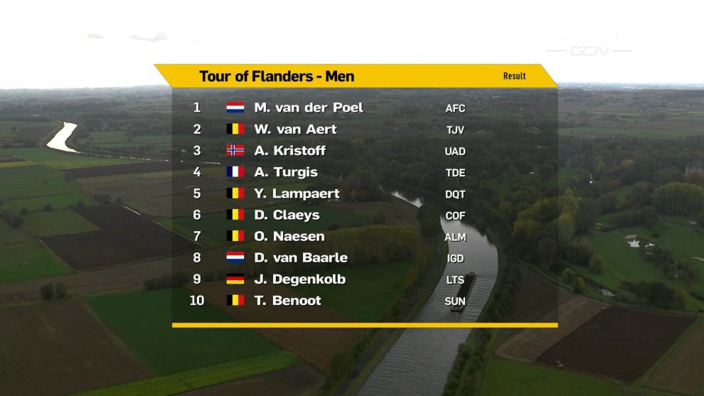 Resultados y clasificaciones del Tour de Flandes 2020
